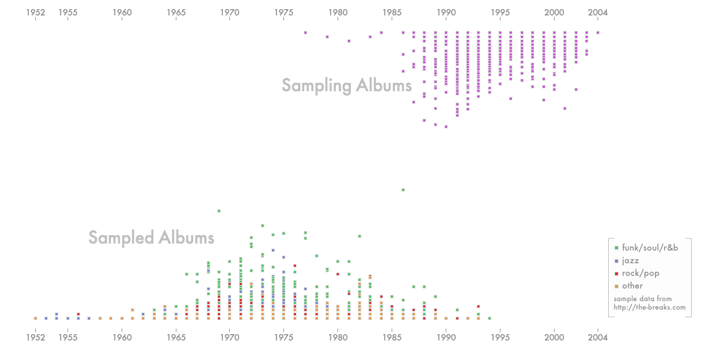 An Exaptive metaphor for where new ideas come from: Jesse Kris' data visualization of the History of Music Sampling