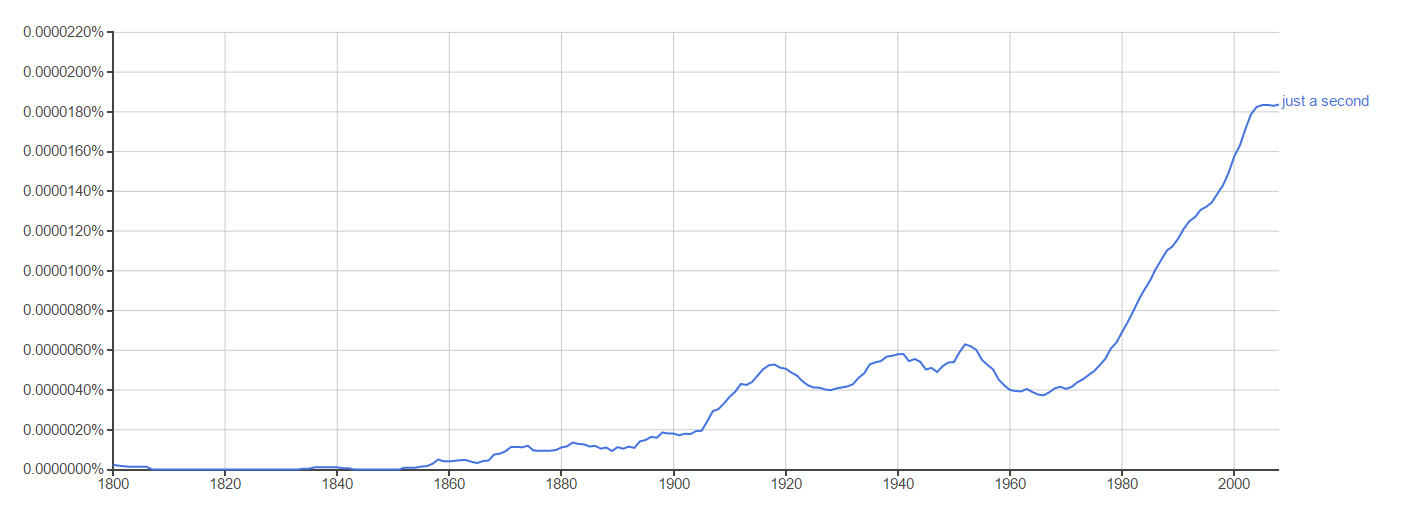 Exaptive's take on how technology affects society: Google NGram search for the phrase 'just a second'