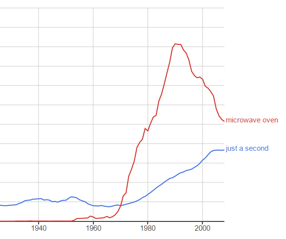 Exaptive's take on how technology affects society: Google NGram search for the phrases 'just a second' and 'microwave oven'