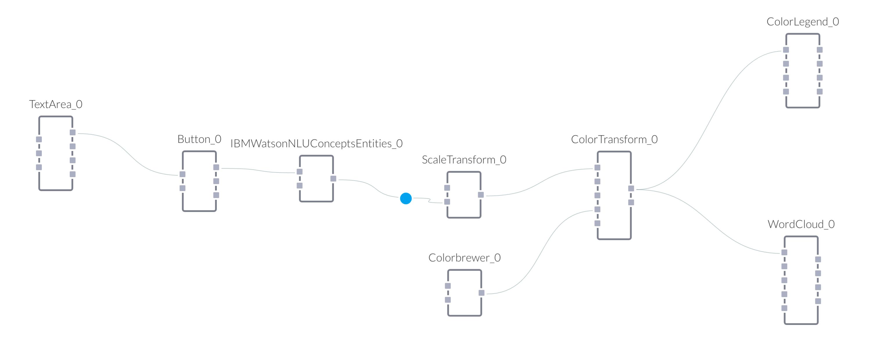 watson-dataflow big.png