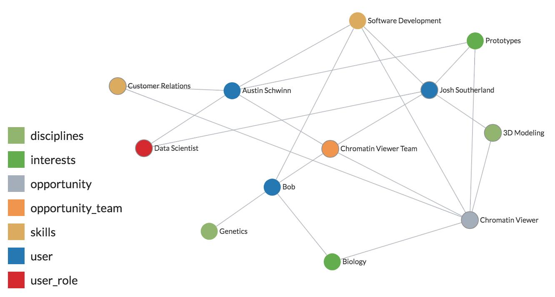 team-graph