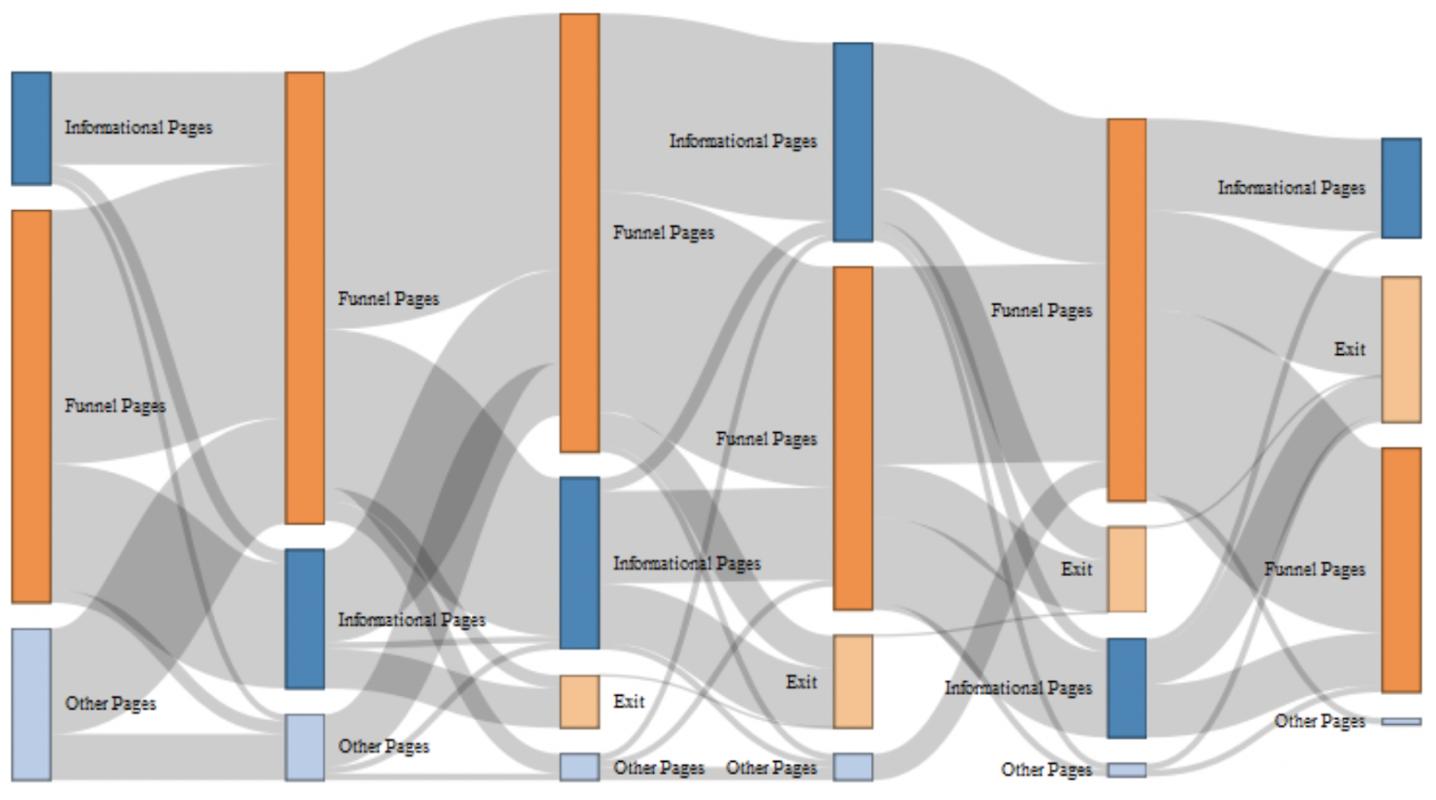 Sankey diagram of website traffic